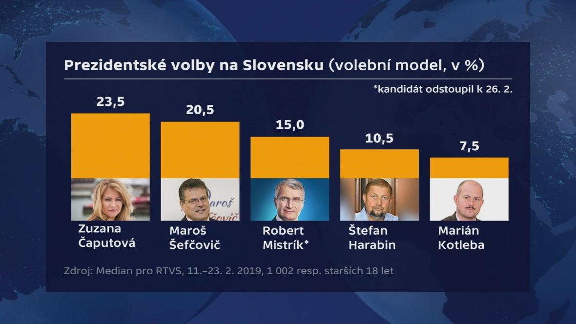 Průzkum před prezidentskými volbami na Slovensku