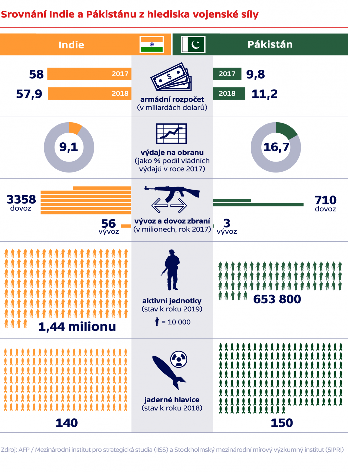Srovnání Indie a Pákistánu z hlediska vojenské síly