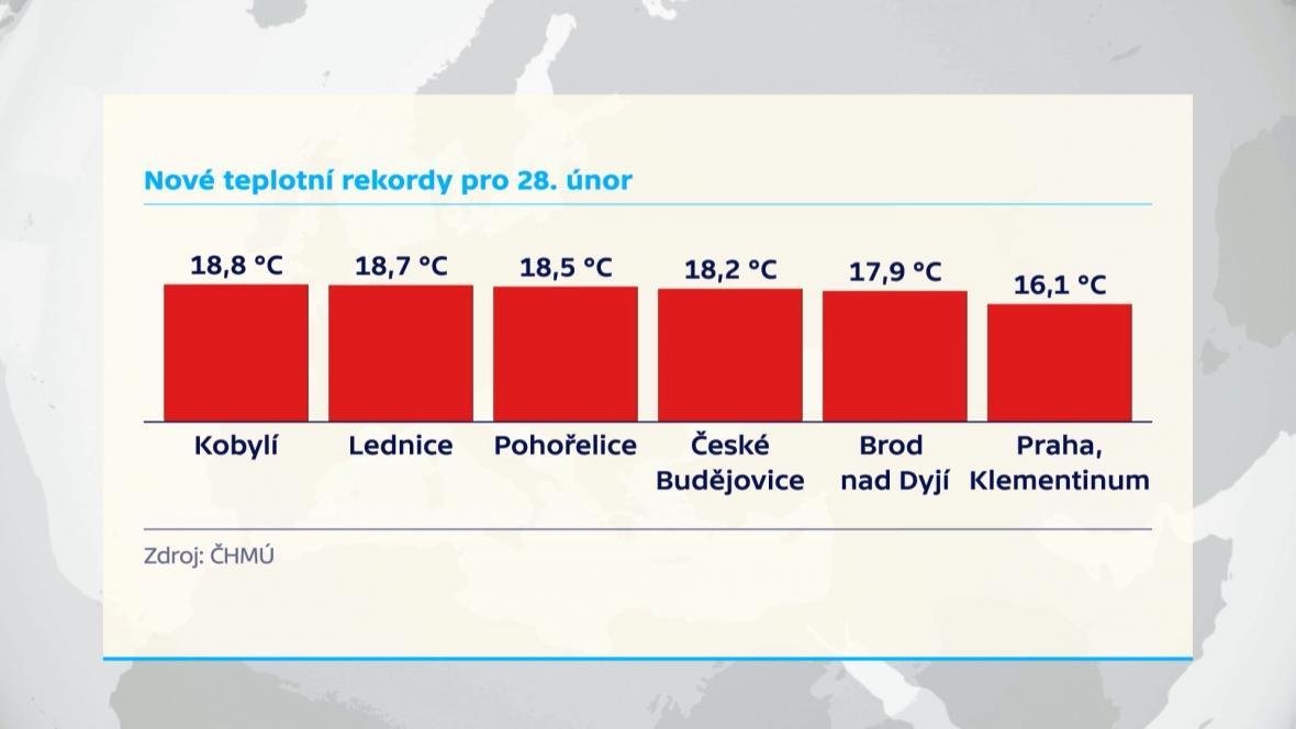 Nové teplotní rekordy pro 28. únor