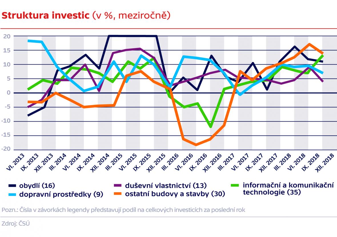 Struktura investic (v %, meziročně)