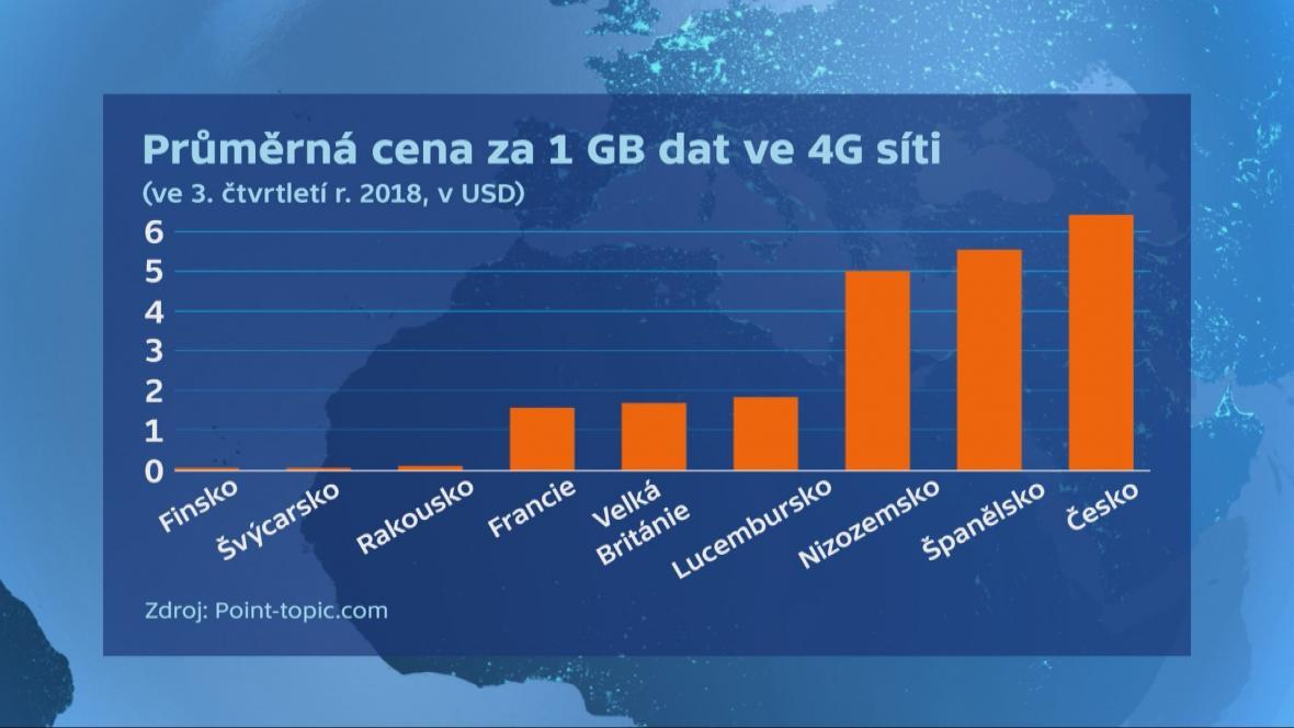 Průměrná cena za 1 GB ve 4G síti