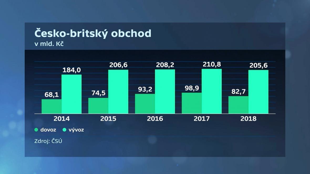 Česko-britský obchod