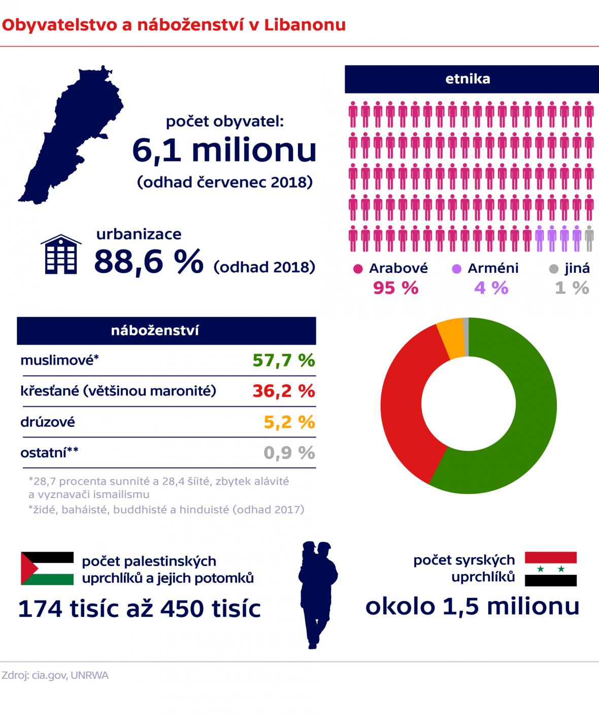 Obyvatelstvo a náboženství v Libanonu