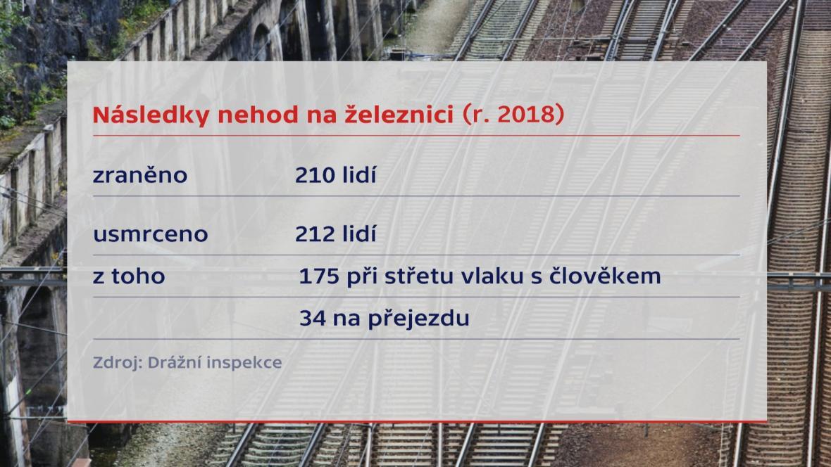 Následky nehod na železnici (rok 2018)
