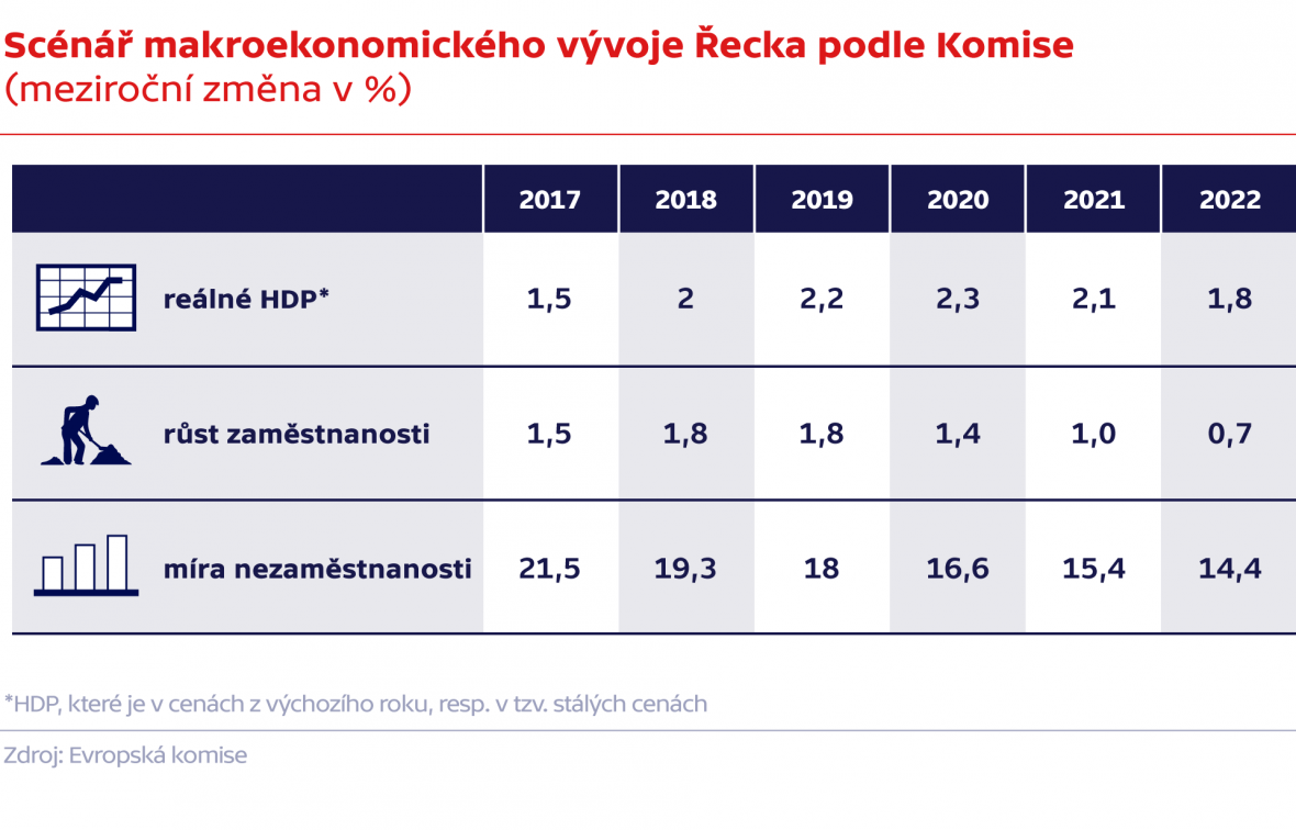 Scénář makroekonomického vývoje Řecka podle Komise (meziroční změna v %)