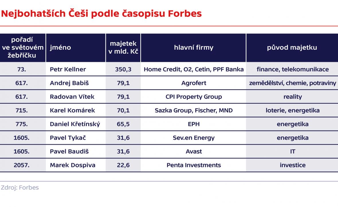 Nejbohatších Češi podle časopisu Forbes