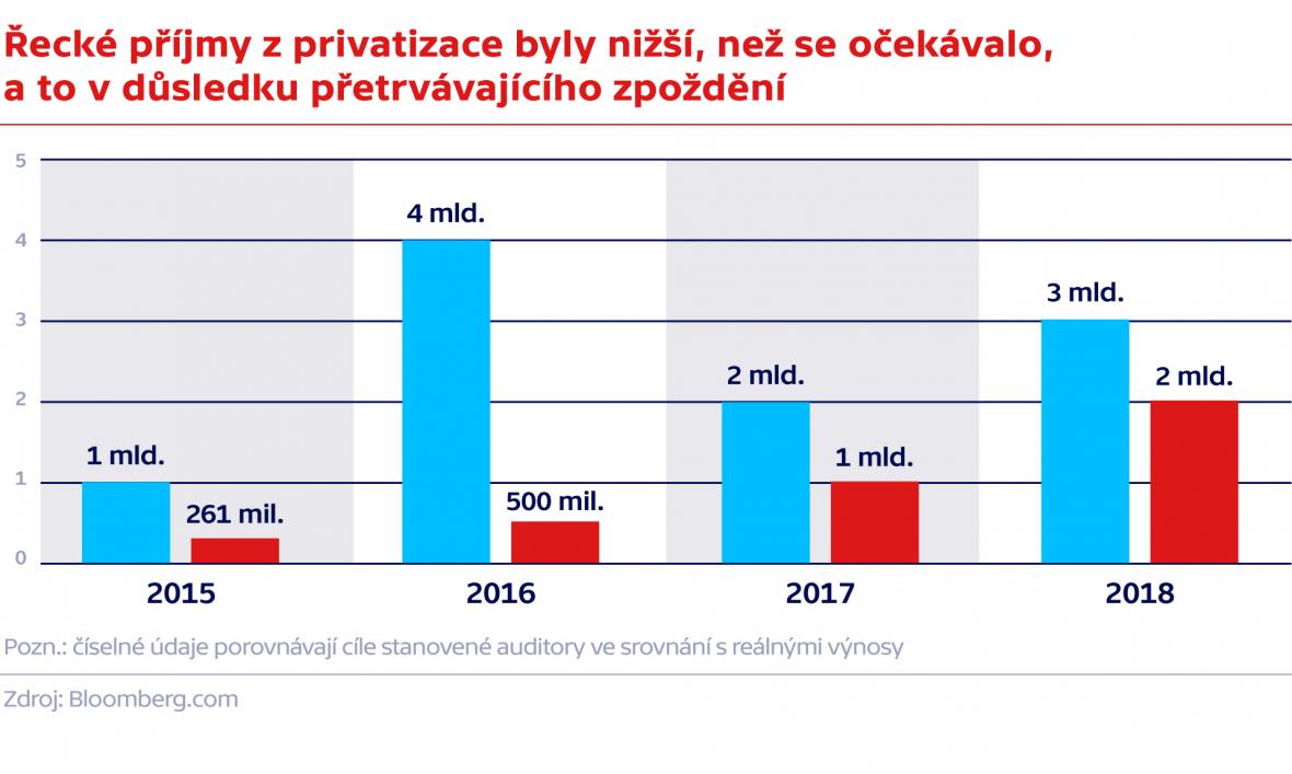 Řecké příjmy z privatizace byly nižší, než se očekávalo,  a to v důsledku přetrvávajícího zpoždění