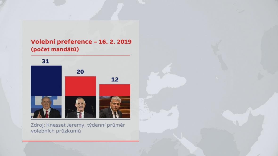 Volební preference - Izrael