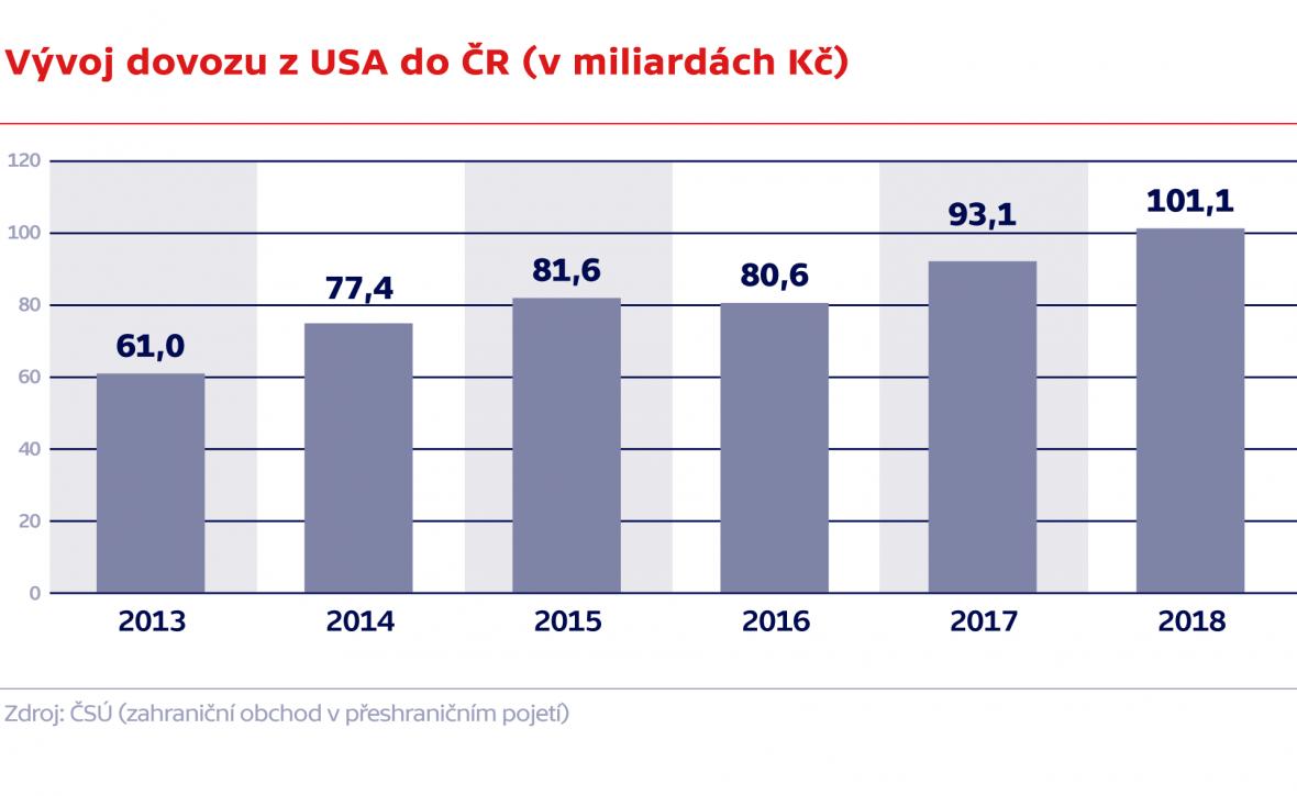 Vývoz dovozu z USA do ČR (v miliardách Kč)