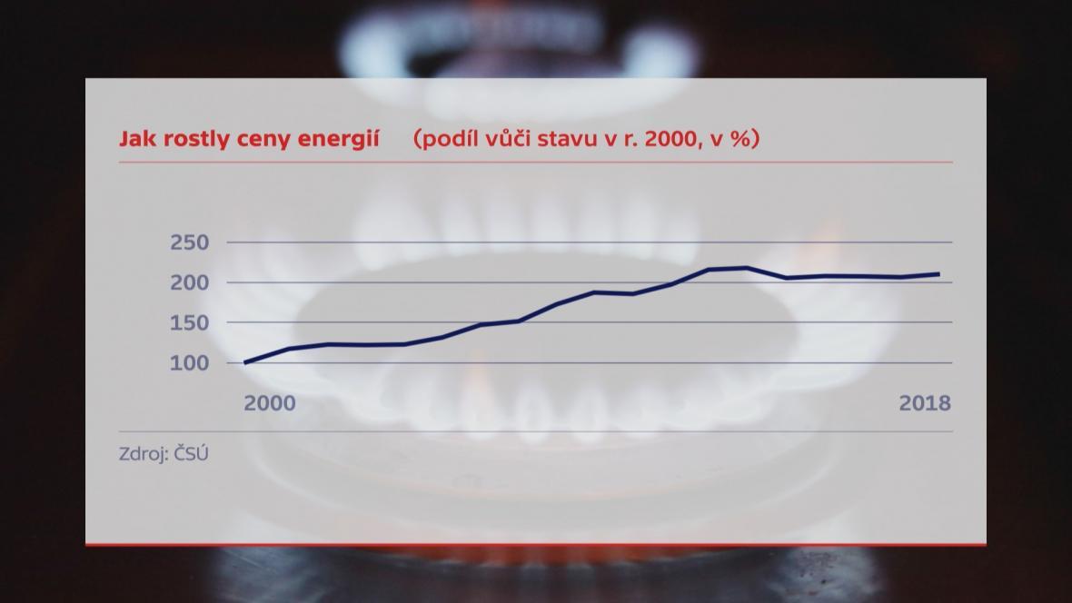 Ceny energií