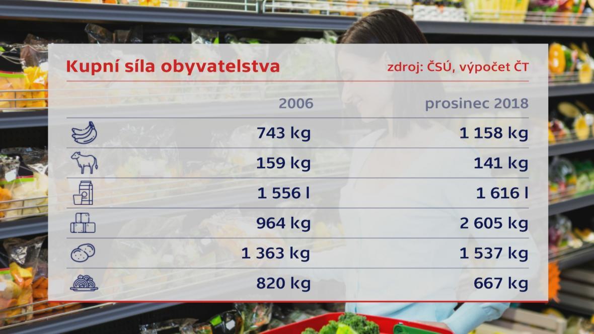 Vývoj kupní síly u potravin