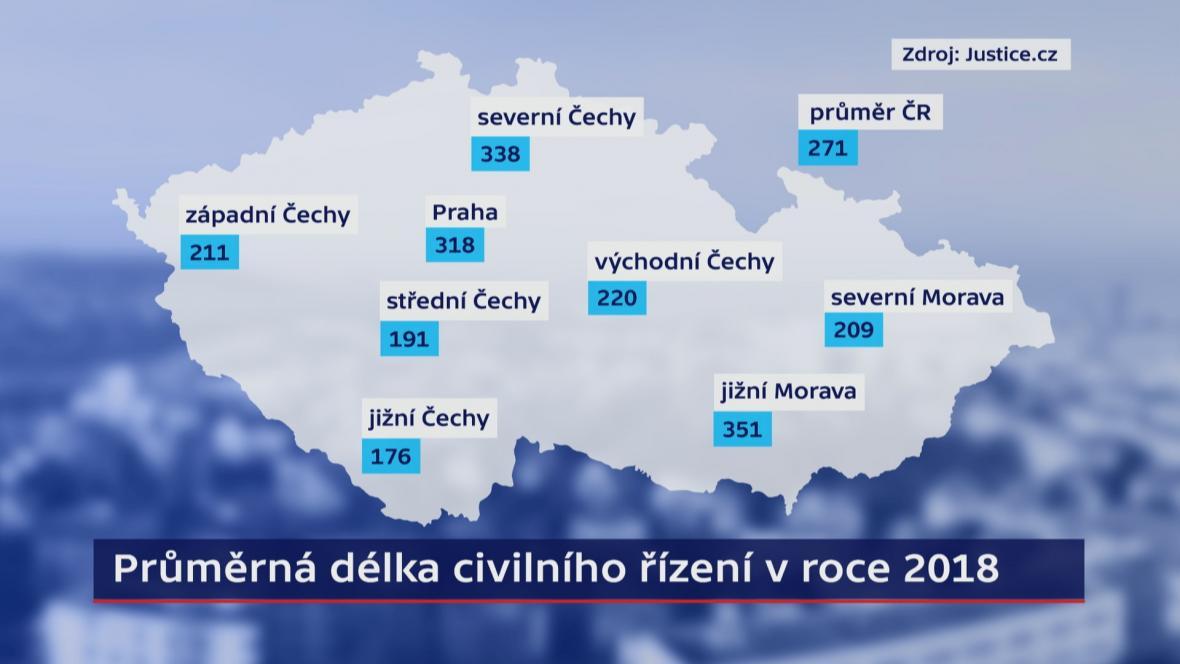Průměrná délka civilního řízení v roce 2018