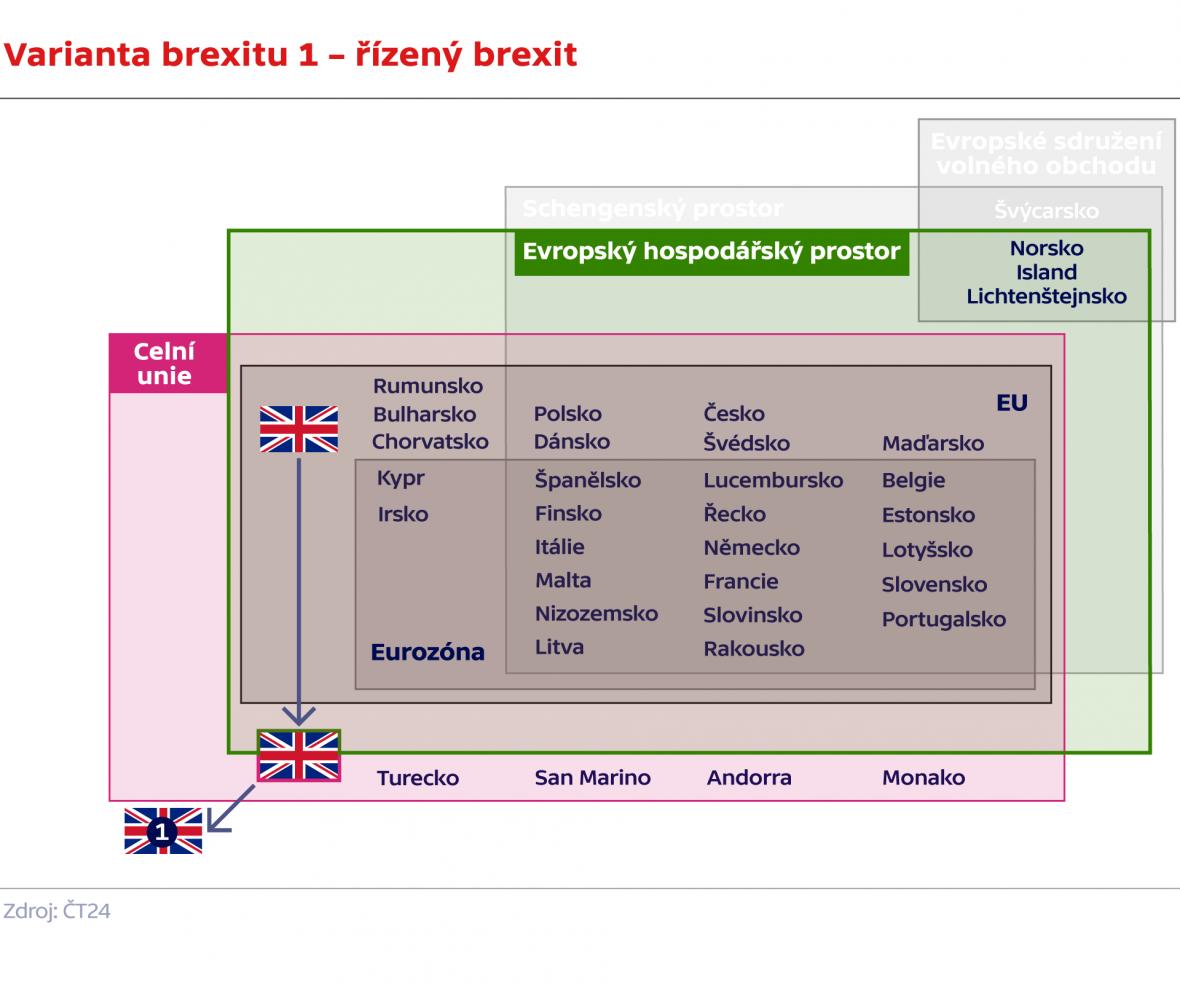 Varianta brexitu 1 – řízený brexit