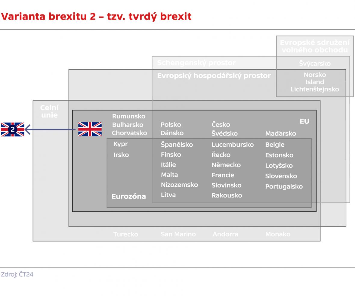 Varianta brexitu 2 – tzv. tvrdý brexit