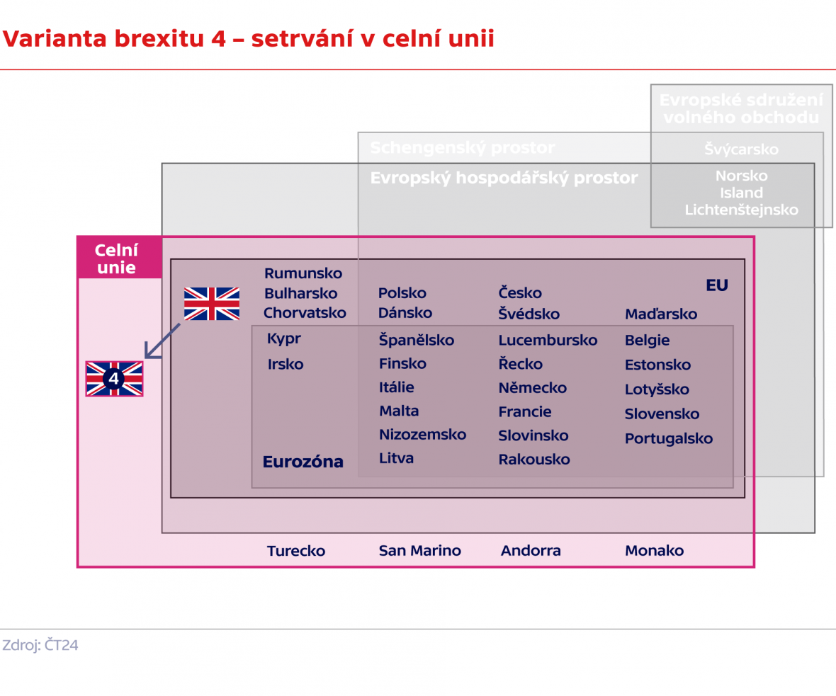 Varianta brexitu 4 – setrvání v celní unii
