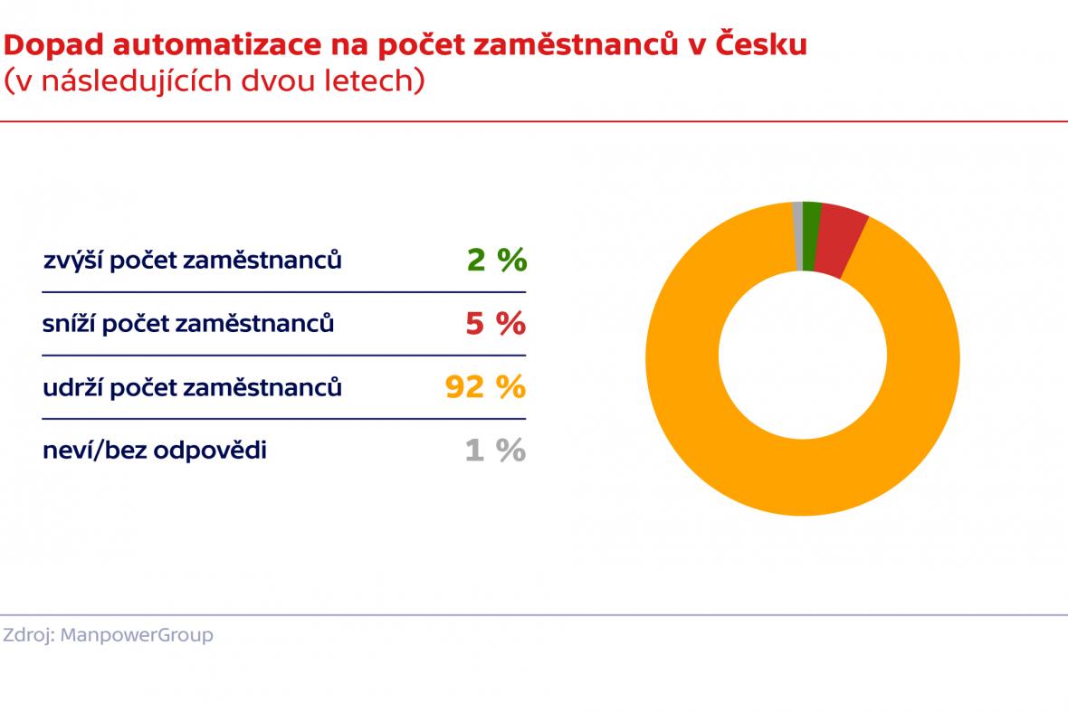 Dopad automatizace na počet zaměstnanců v Česku (v následujících dvou letech)