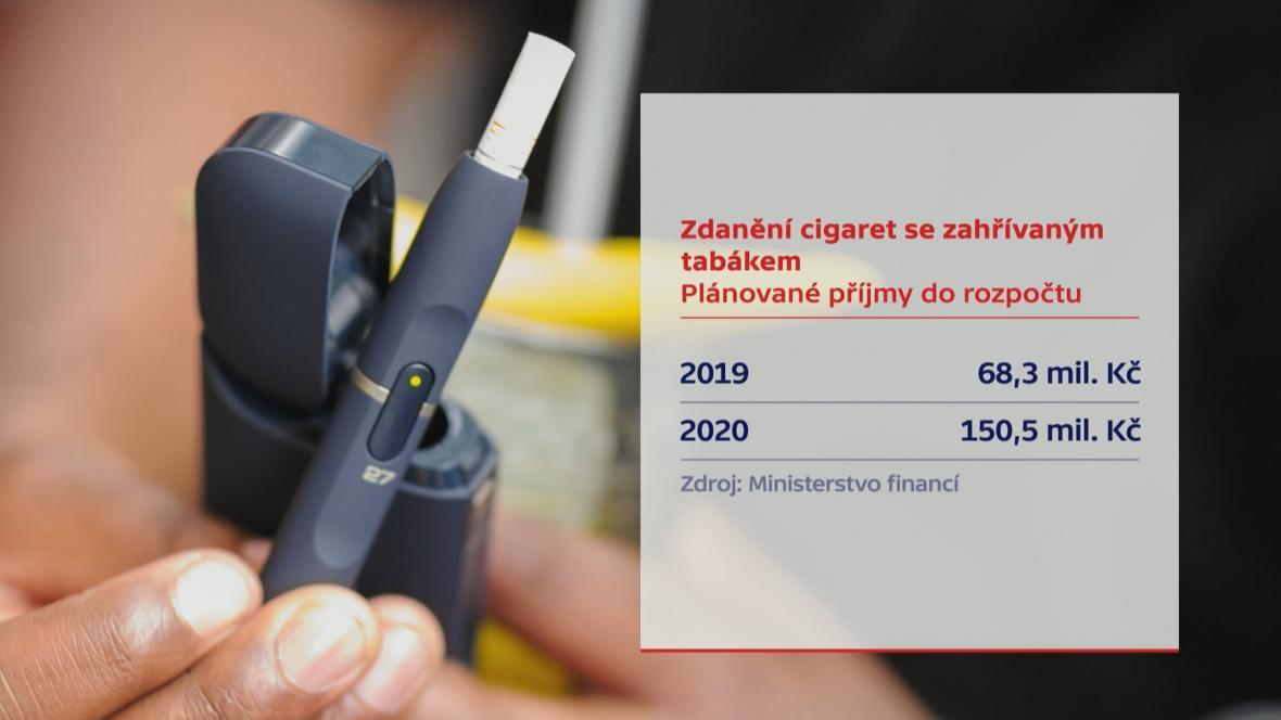 Zahřívaný tabák a daň