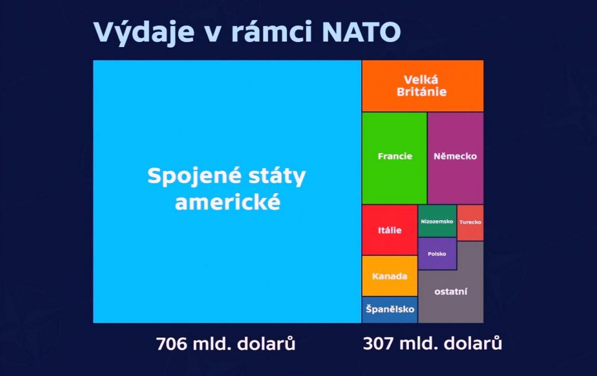 Výdaje na obranu v rámci NATO