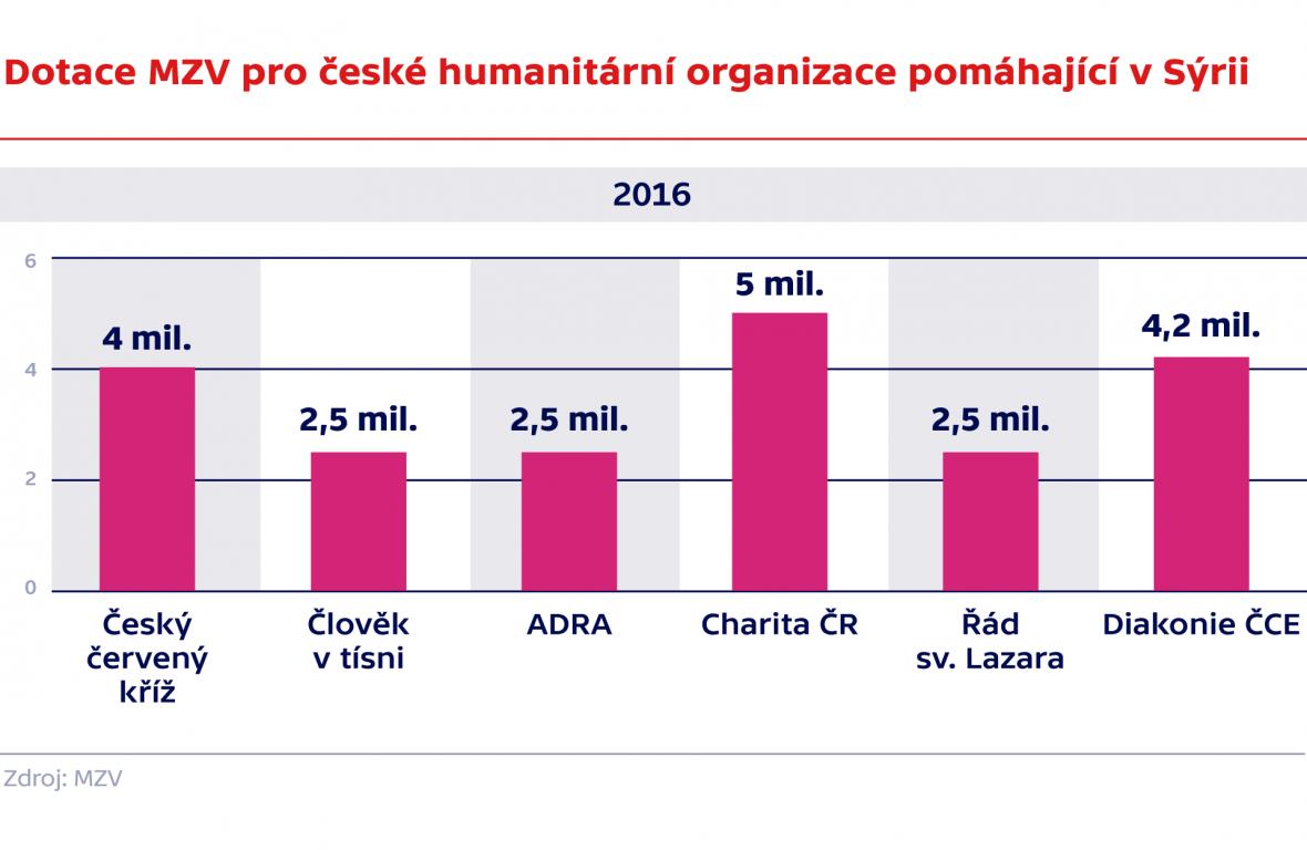 Dotace MZV pro humanitárním organizace pomáhající v Sýrii 2016