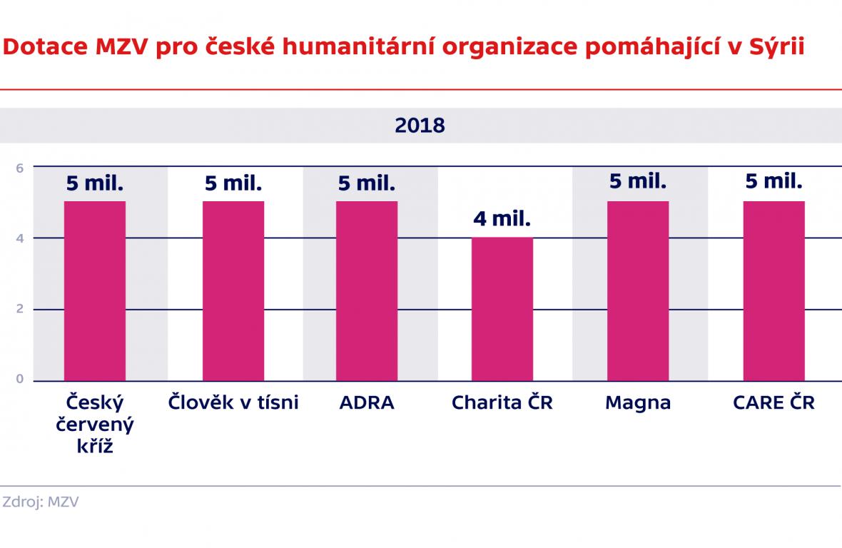 Dotace MZV pro humanitárním organizace pomáhající v Sýrii 2018