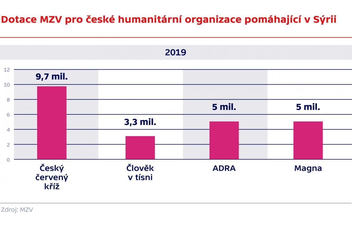 Dotace MZV pro humanitárním organizace pomáhající v Sýrii 2019