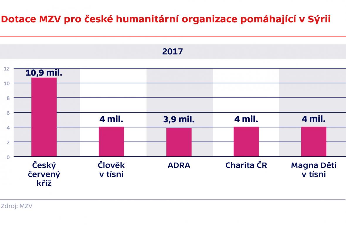 Dotace MZV pro humanitární organizace pomáhající v Sýrii 2017