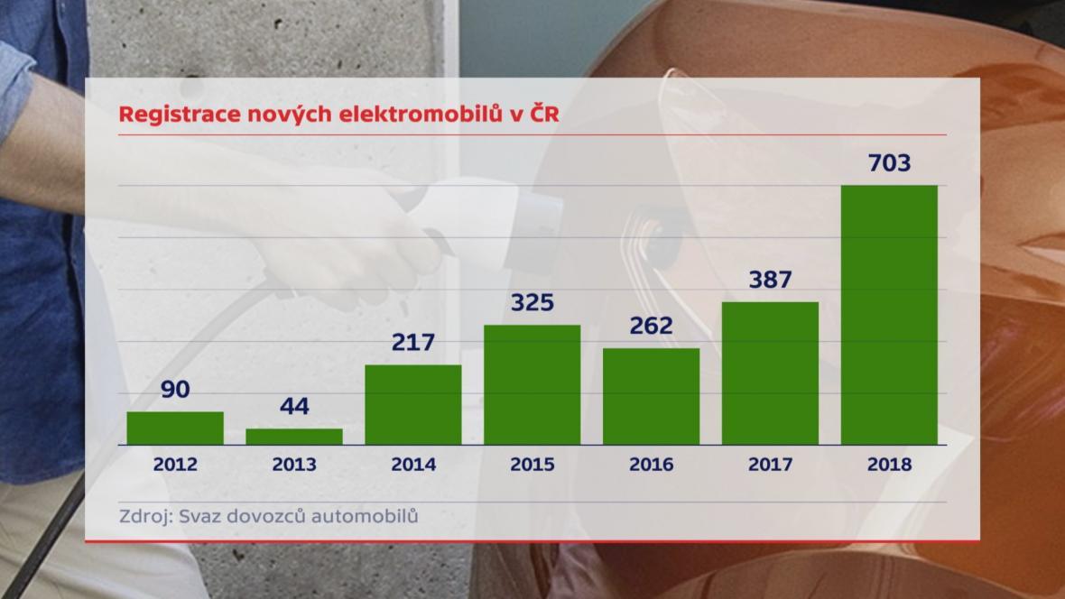 Nové elektromobily v ČR