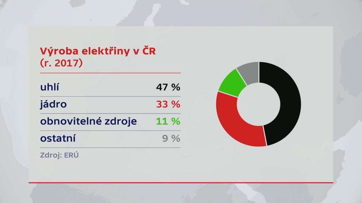 Výroba elektřiny v ČR