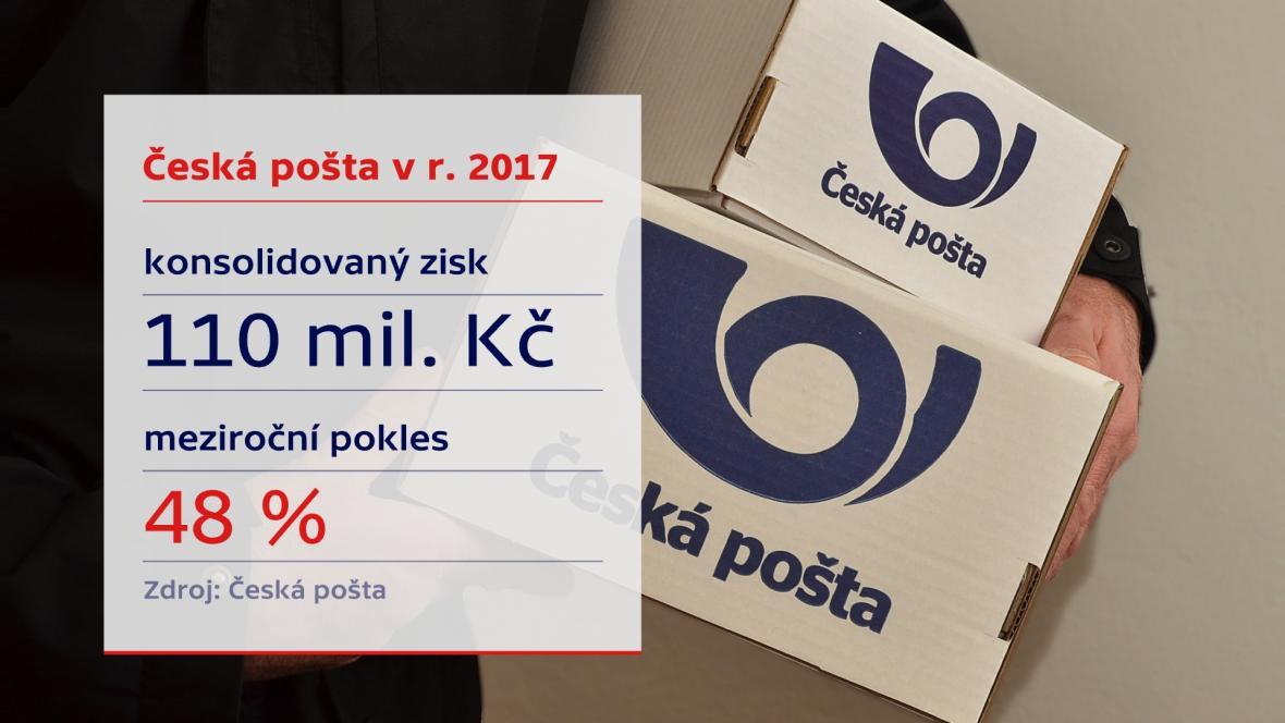 Zisk České pošty za rok 2017