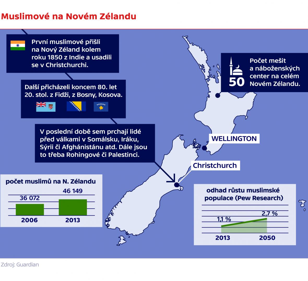 Muslimové na Novém Zélandu