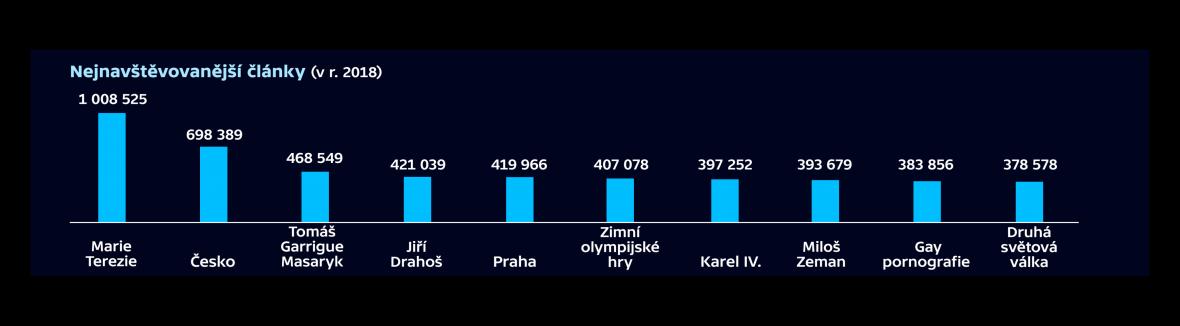 Nejnavštěvovanější články na české Wikipedii v roce 2018