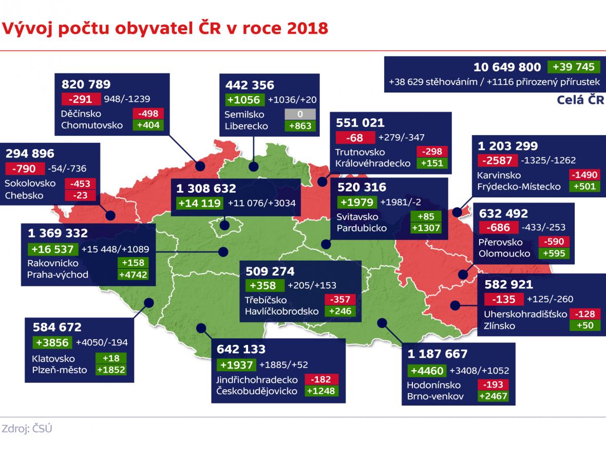 Vývoj počtu obyvatel ČR v roce 2018