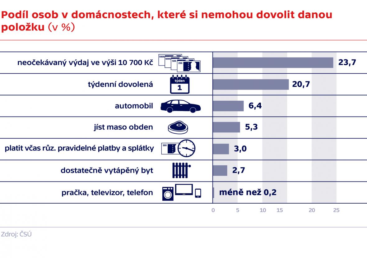 Podíl osob v domácnostech, které si nemohou dovolit danou položku (v %)