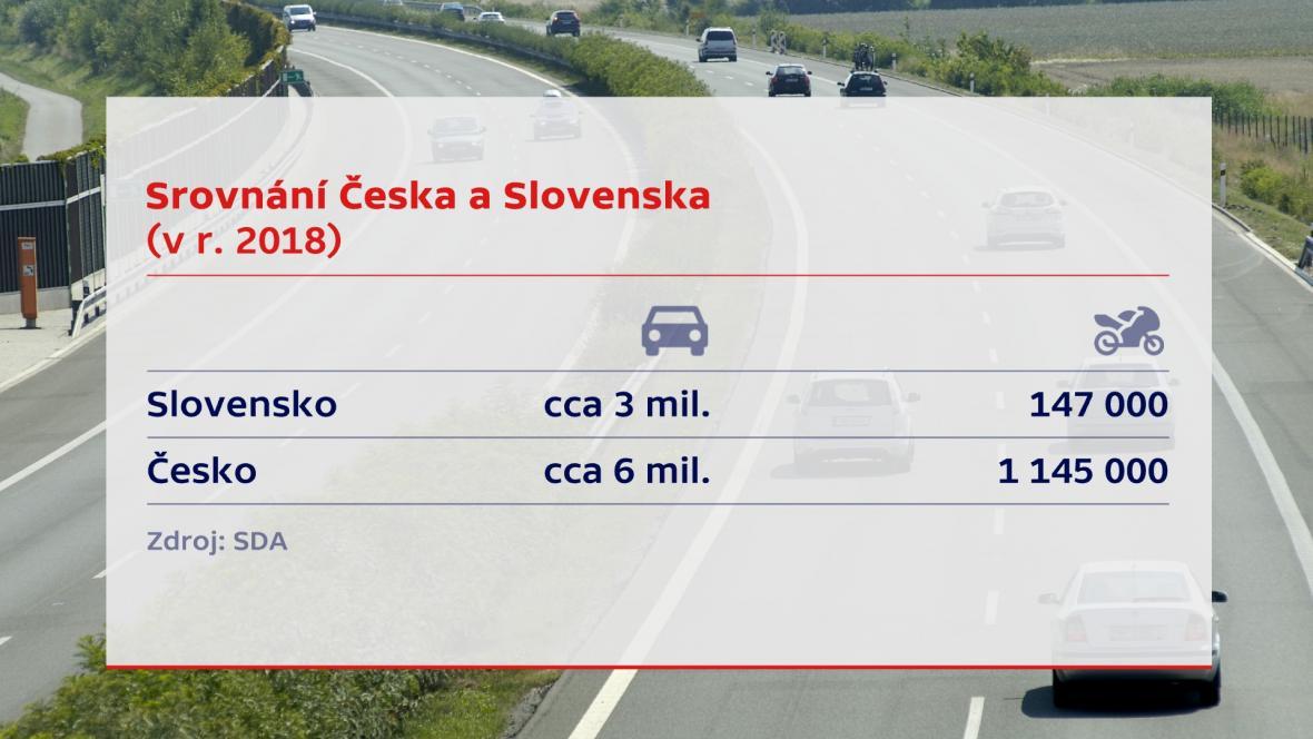 Srovnání ČR a SR – auta a motocykly