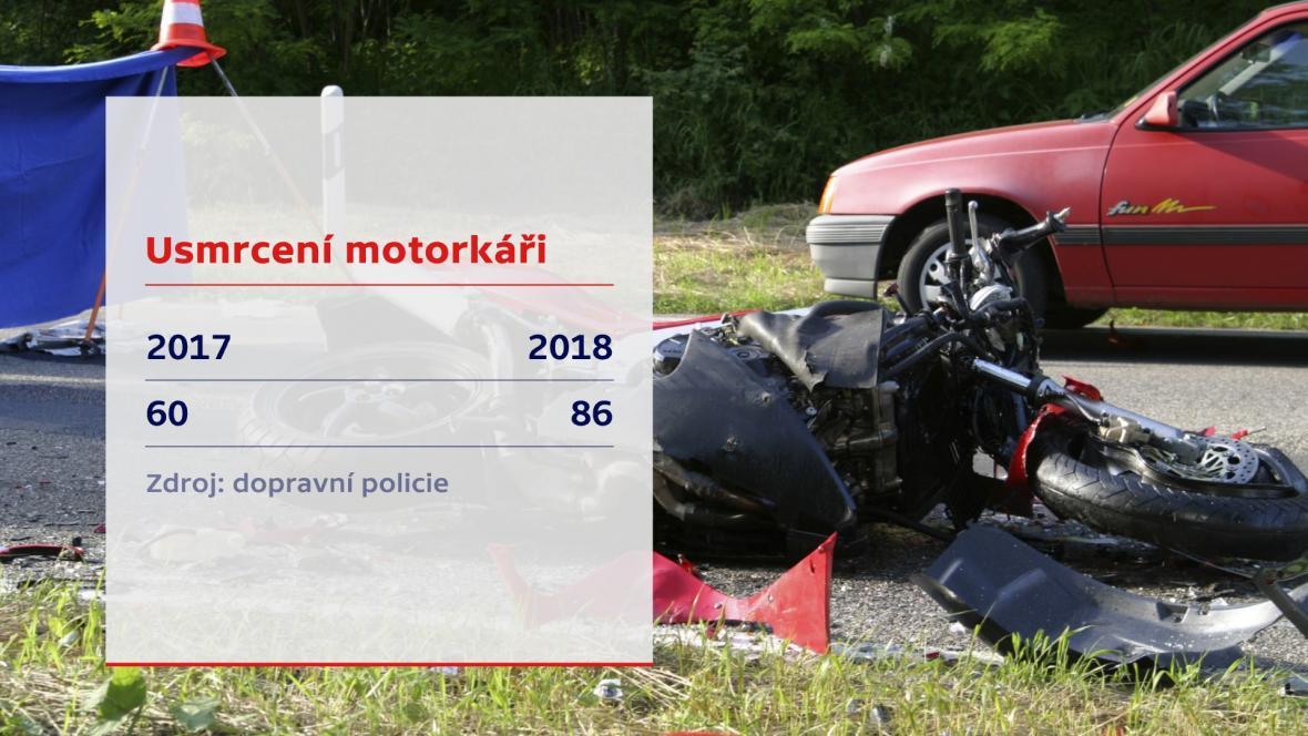 Usmrcení motorkáři
