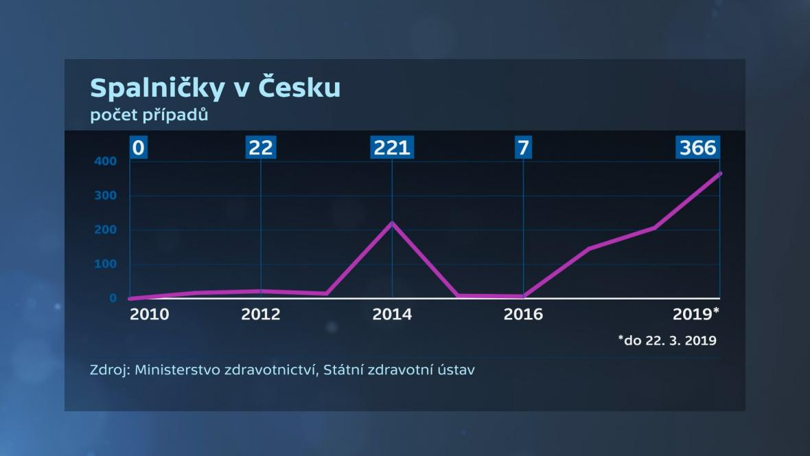 Spalničky v Česku
