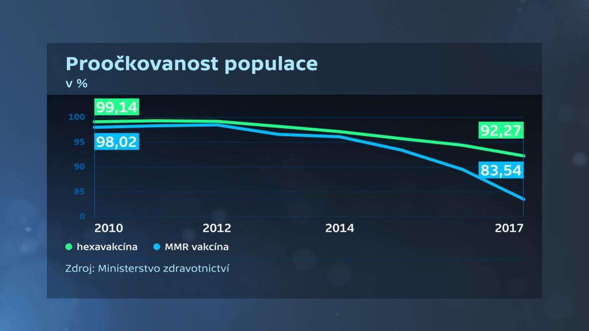 Proočkovanost populace