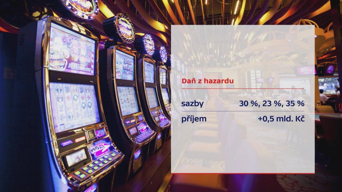 Daň z hazardu