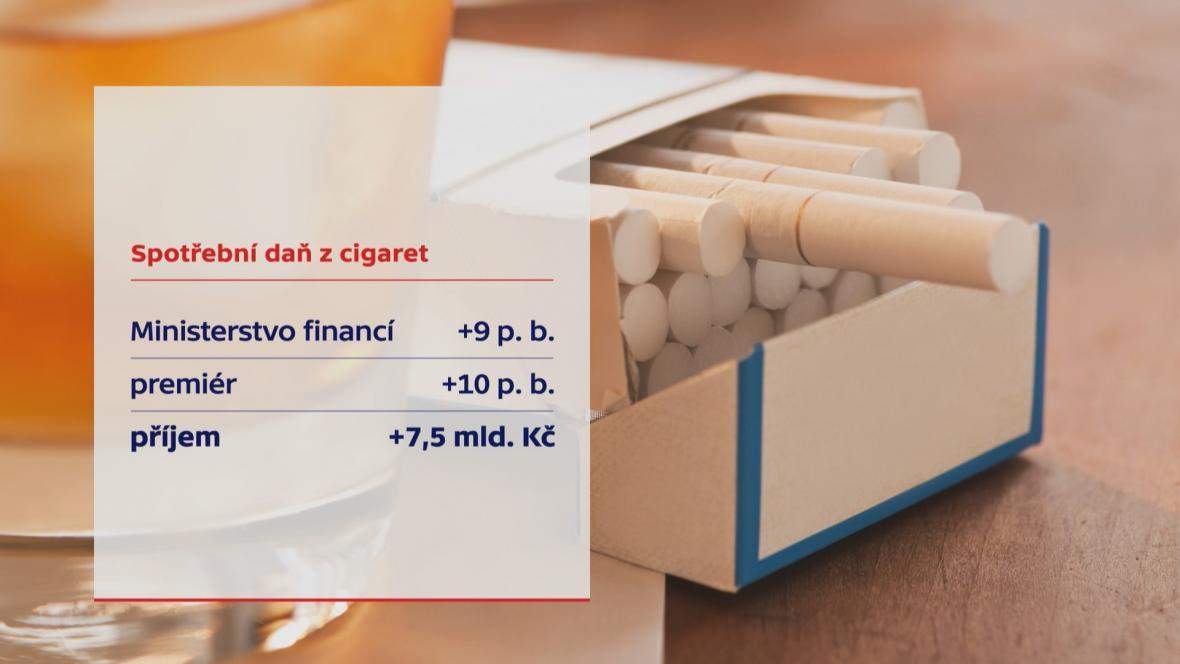 Spotřební daň z cigaret