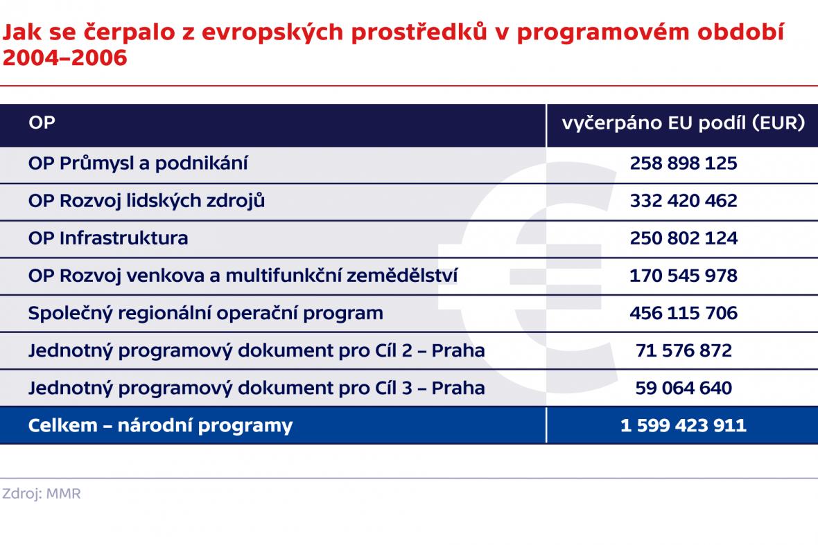 Jak se čerpalo z evropských prostředků v programovém období 2004–2006
