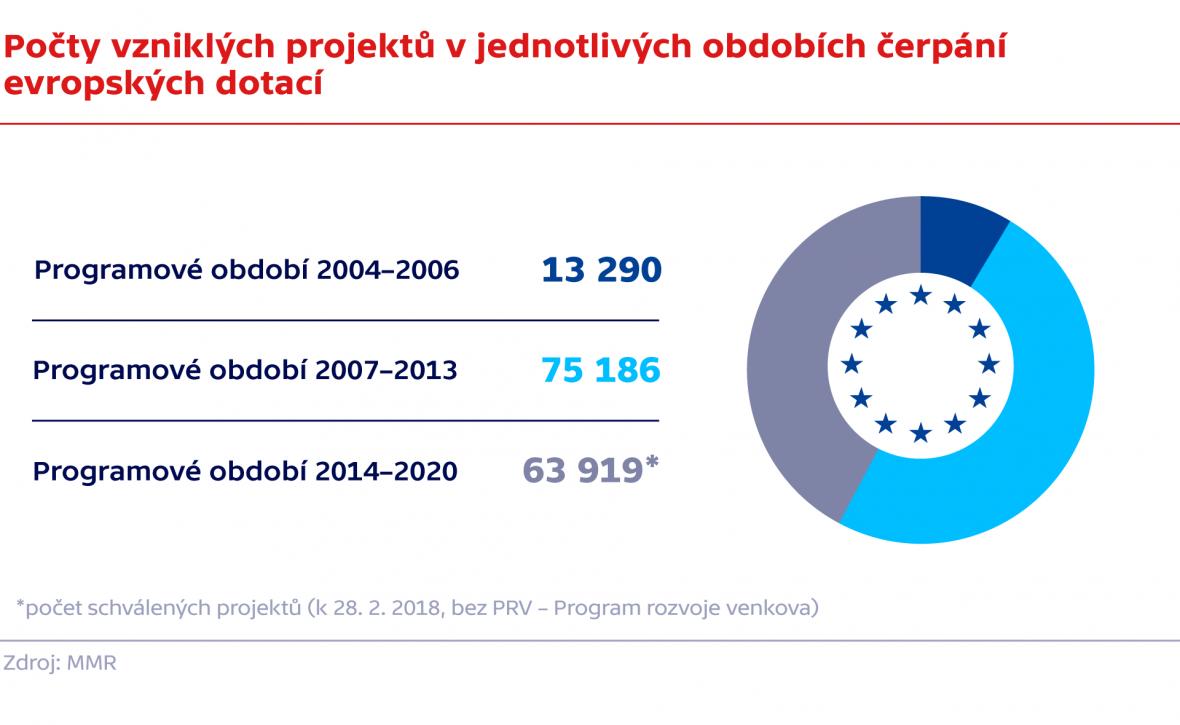 Počty vzniklých projektů v jednotlivých obdobích čerpání evropských dotací