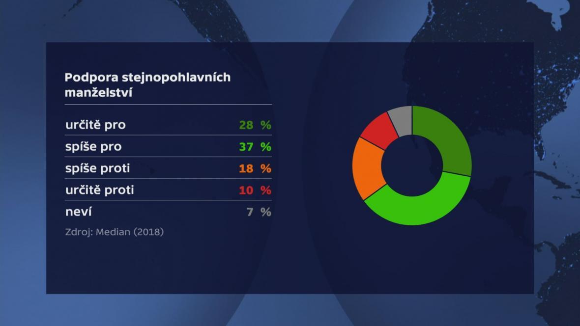Podpora stejnopohlavních sňtatků v české společnosti v loňském roce