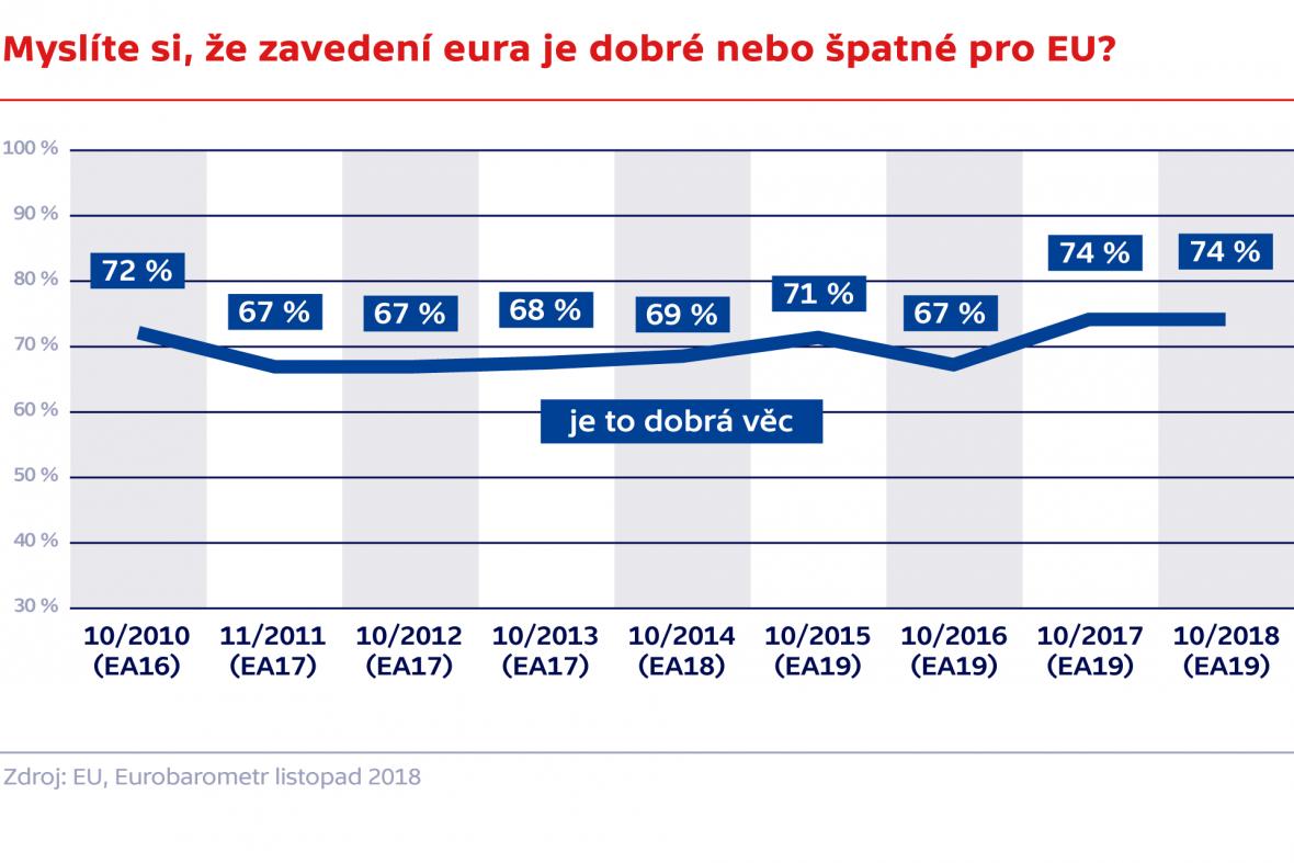 Myslíte si, že zavedení eura je dobré nebo špatné pro EU?