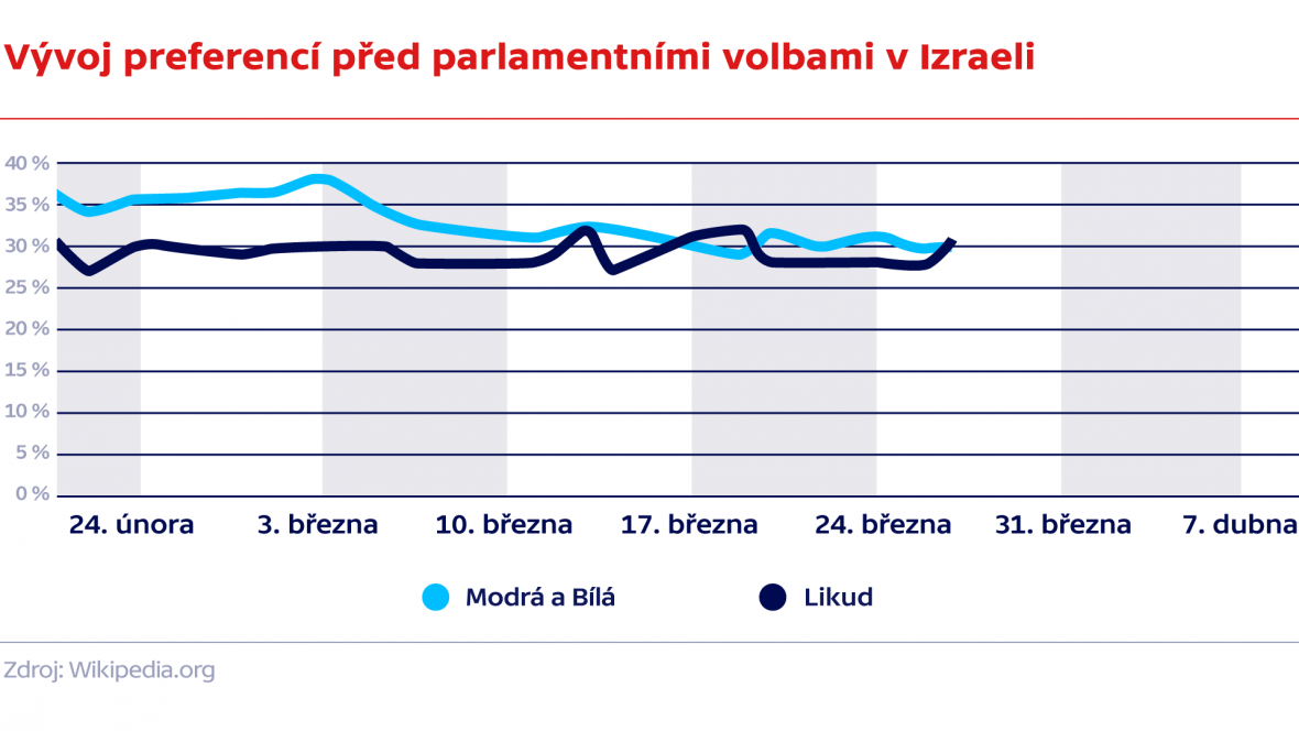 Vývoj preferencí před parlamentními volbami v Izraeli