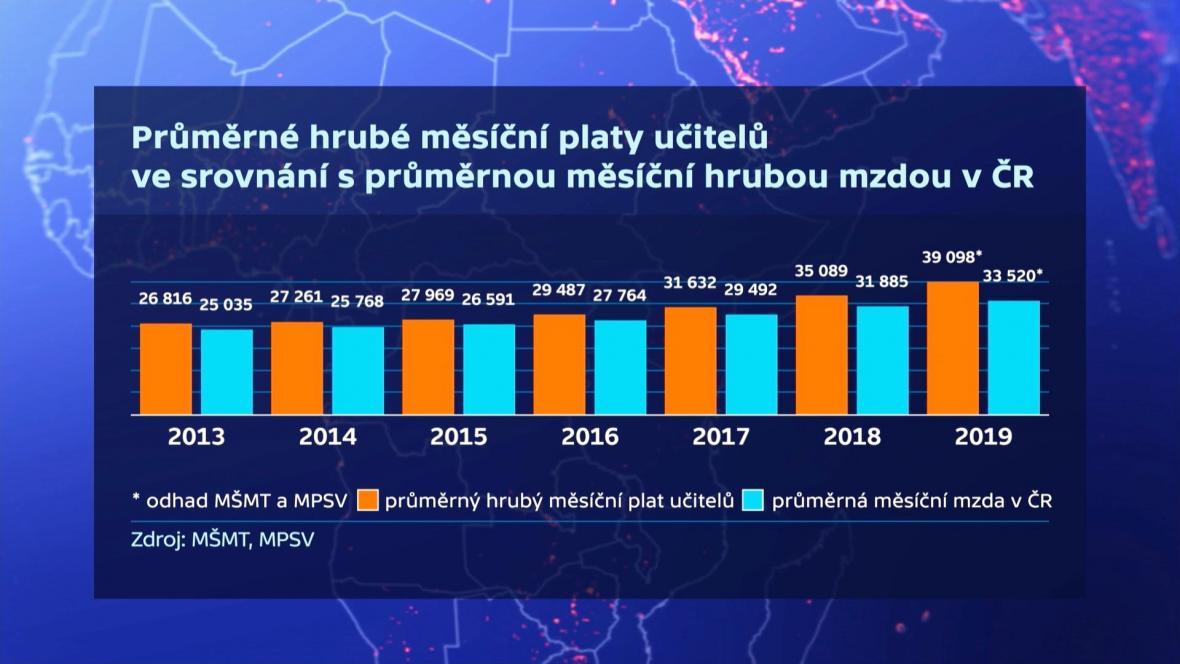 Platy učitelů ve srovnání s průměrnou mzdou v Česku