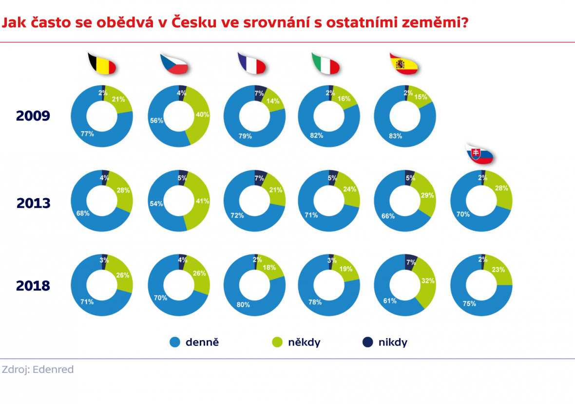 Jak často se obědvá v Česku ve srovnání s ostatními zeměmi?