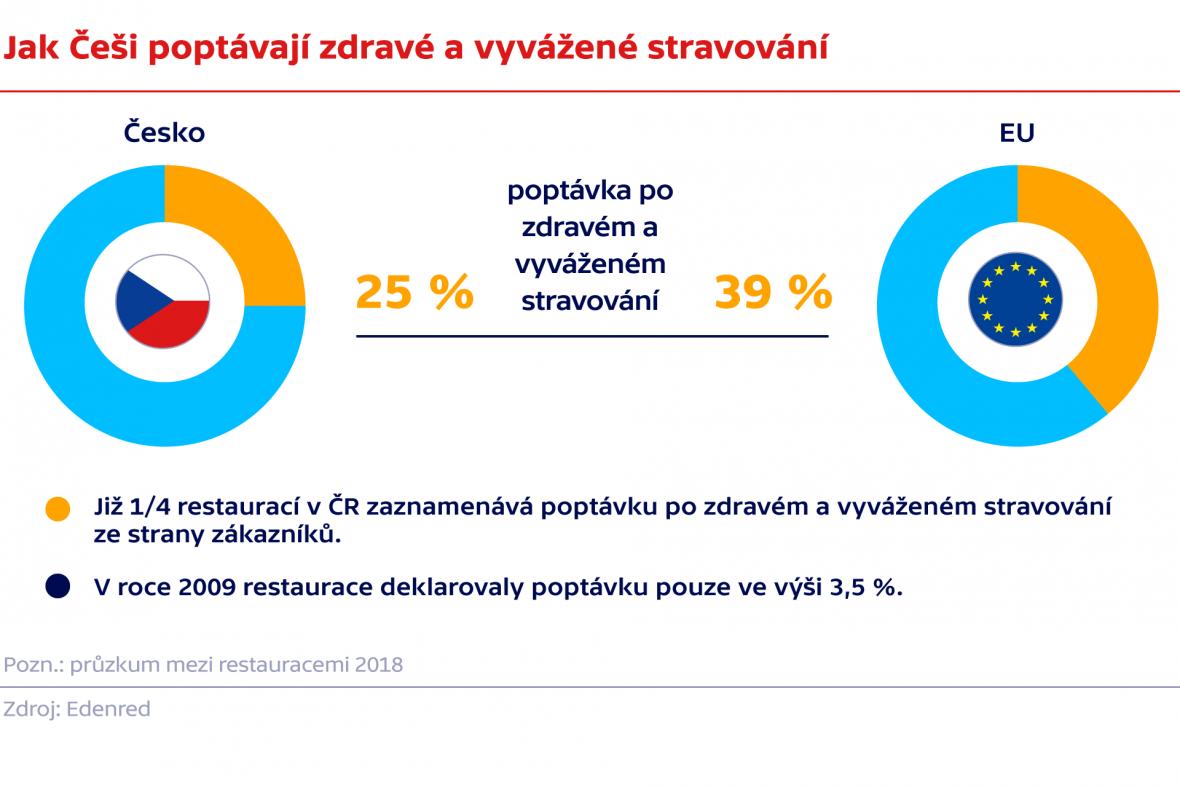Jak Češi poptávají zdravé a vyvážené stravování