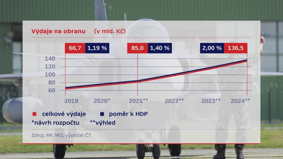 Výdaje na obranu ČR