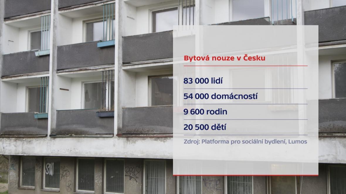 Bytová nouze v Česku