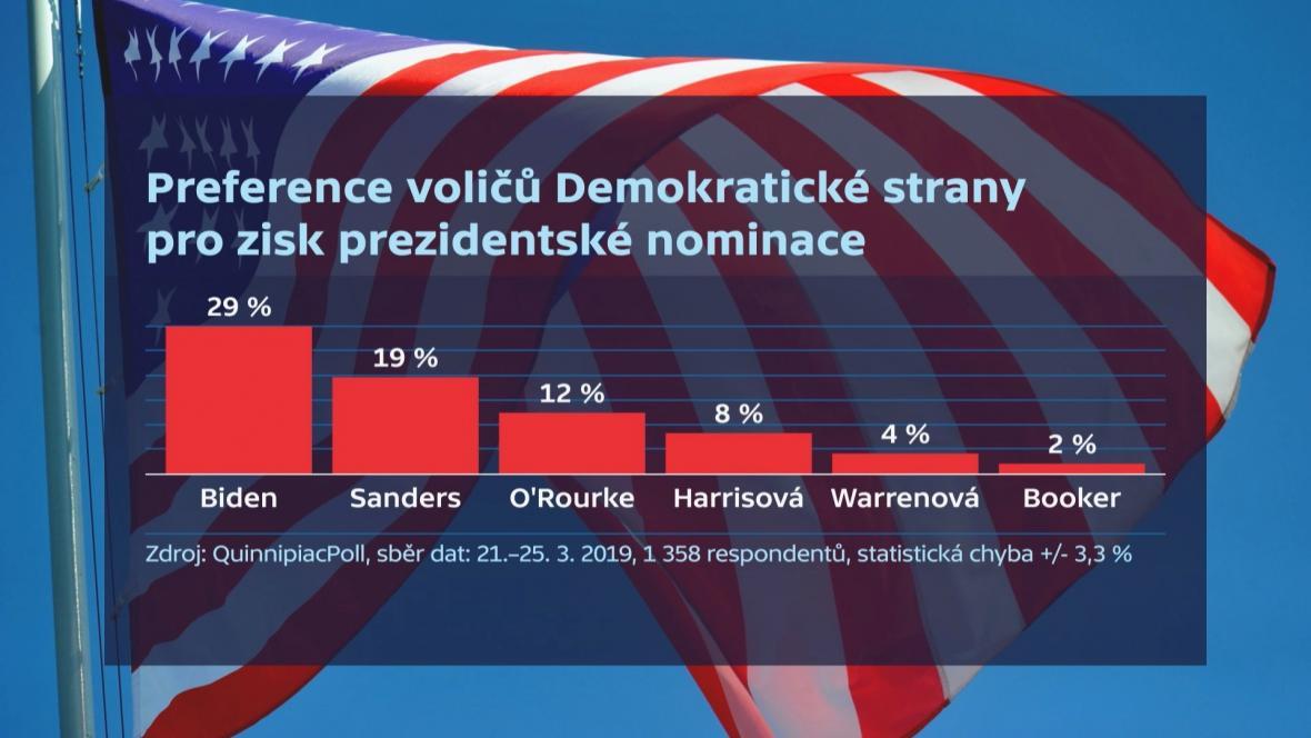 Preference voličů Demokratické strany